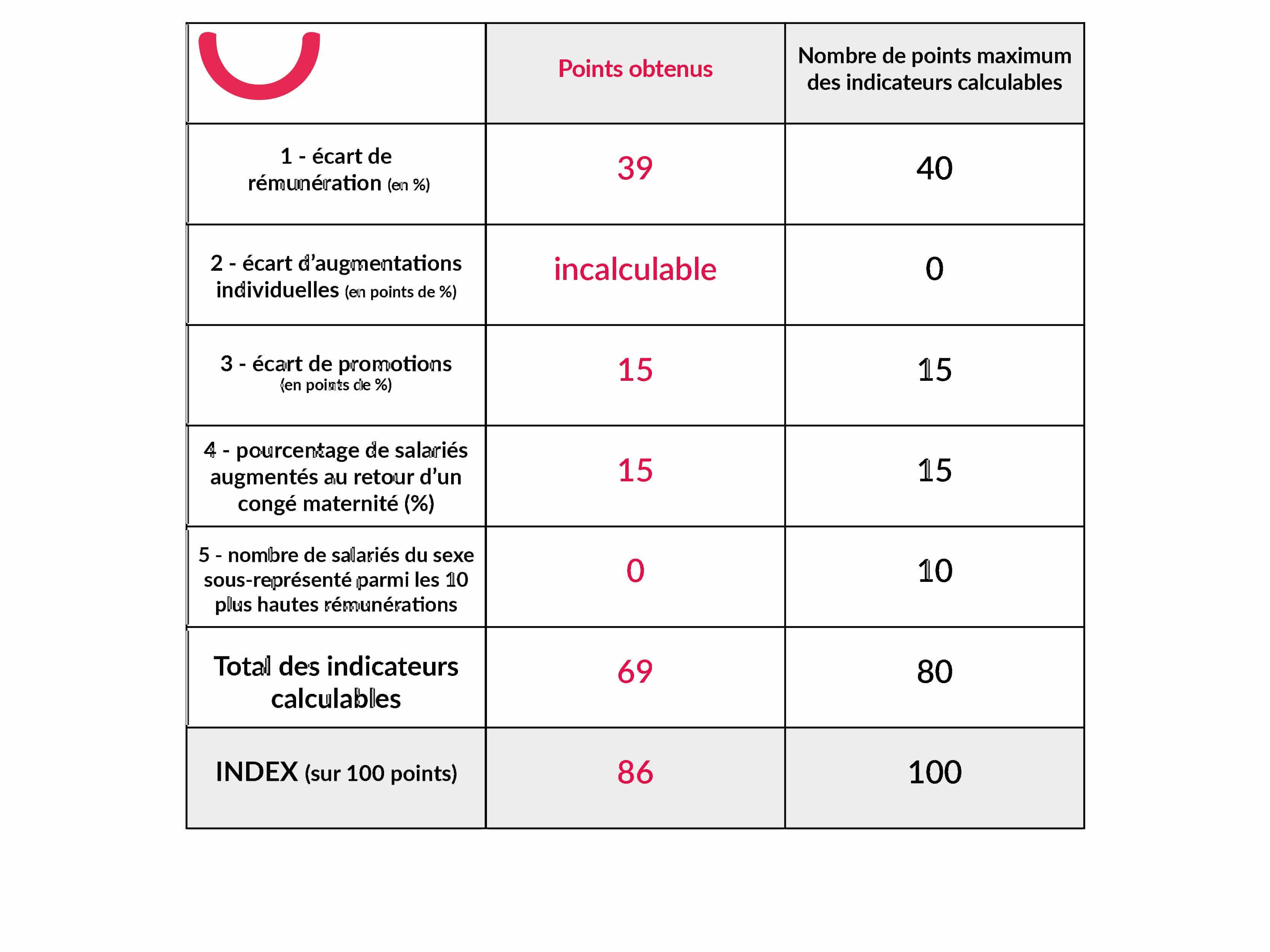 Index égalité homme femme Supplay 2020
